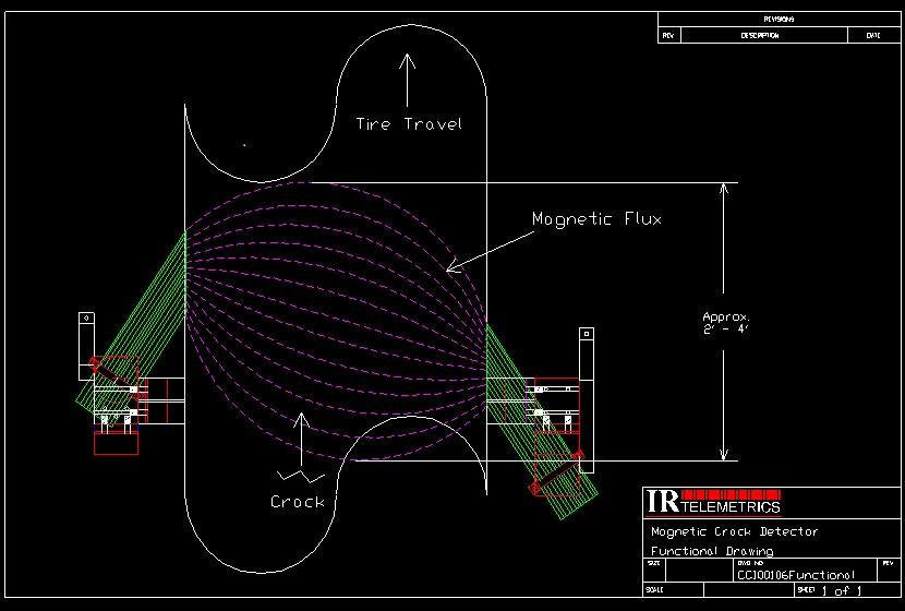 magnetic flux distribution through tyre